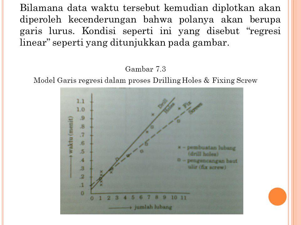 """Bilamana data waktu tersebut kemudian diplotkan akan diperoleh kecenderungan bahwa polanya akan berupa garis lurus. Kondisi seperti ini yang disebut """""""