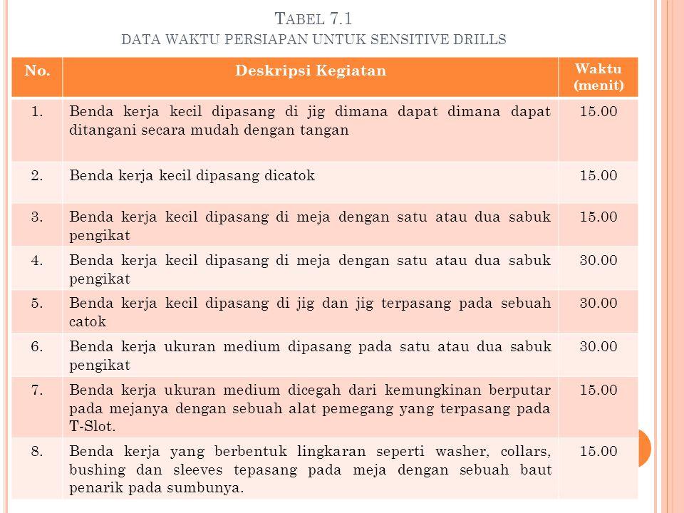 T ABEL 7.1 DATA WAKTU PERSIAPAN UNTUK SENSITIVE DRILLS No.Deskripsi Kegiatan Waktu (menit) 1.Benda kerja kecil dipasang di jig dimana dapat dimana dap