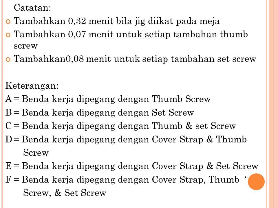 Catatan: Tambahkan 0,32 menit bila jig diikat pada meja Tambahkan 0,07 menit untuk setiap tambahan thumb screw Tambahkan0,08 menit untuk setiap tambah