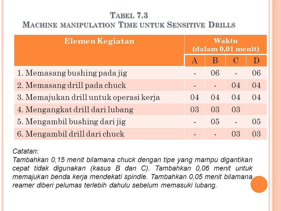 T ABEL 7.3 M ACHINE MANIPULATION T IME UNTUK S ENSITIVE D RILLS Elemen Kegiatan Waktu (dalam 0,01 menit) ABCD 1. Memasang bushing pada jig-06- 2. Mema