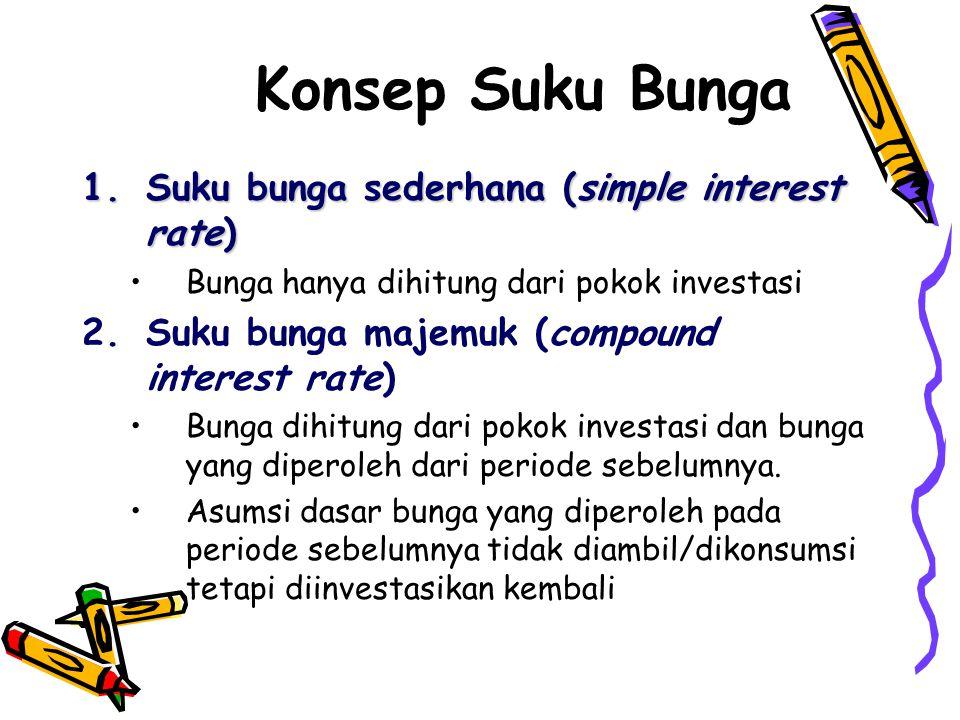 Konsep Suku Bunga 1.Suku bunga sederhana (simple interest rate) •Bunga hanya dihitung dari pokok investasi 2.Suku bunga majemuk (compound interest rate) •Bunga dihitung dari pokok investasi dan bunga yang diperoleh dari periode sebelumnya.