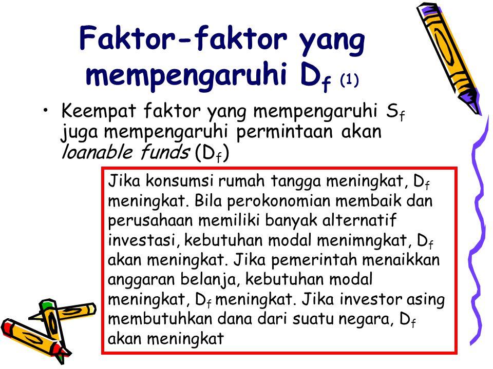 Faktor-faktor yang mempengaruhi D f (1) •Keempat faktor yang mempengaruhi S f juga mempengaruhi permintaan akan loanable funds (D f ) Jika konsumsi rumah tangga meningkat, D f meningkat.