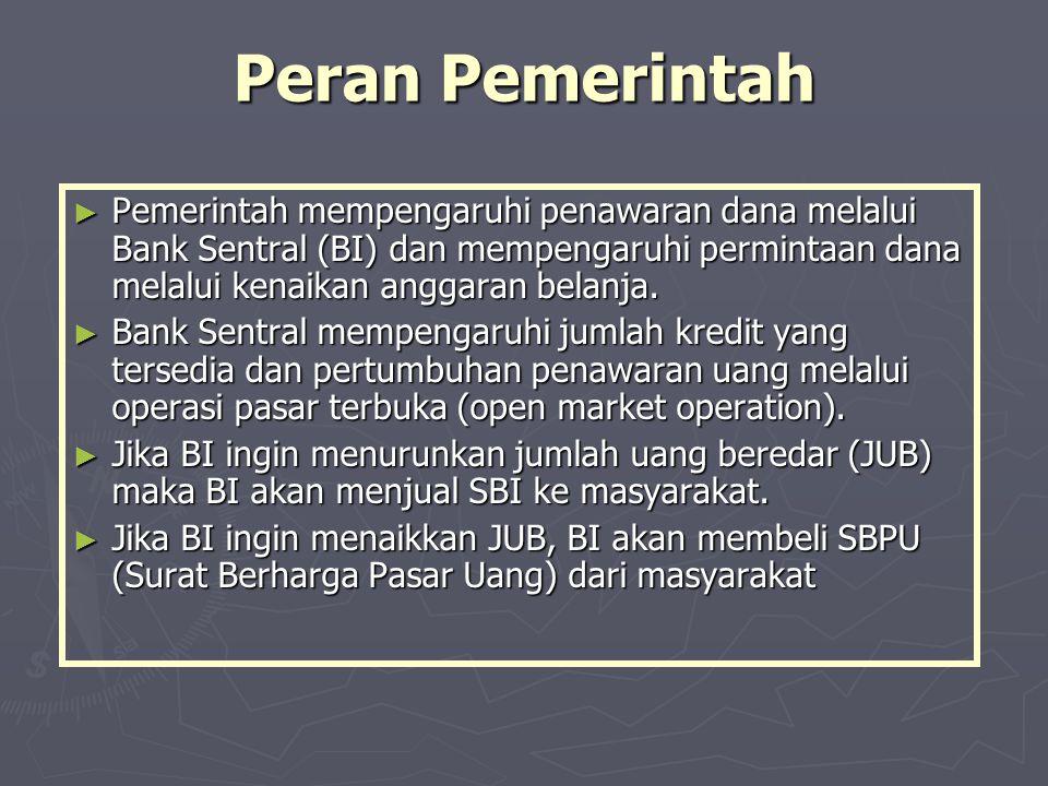 Peran Pemerintah ► Pemerintah mempengaruhi penawaran dana melalui Bank Sentral (BI) dan mempengaruhi permintaan dana melalui kenaikan anggaran belanja