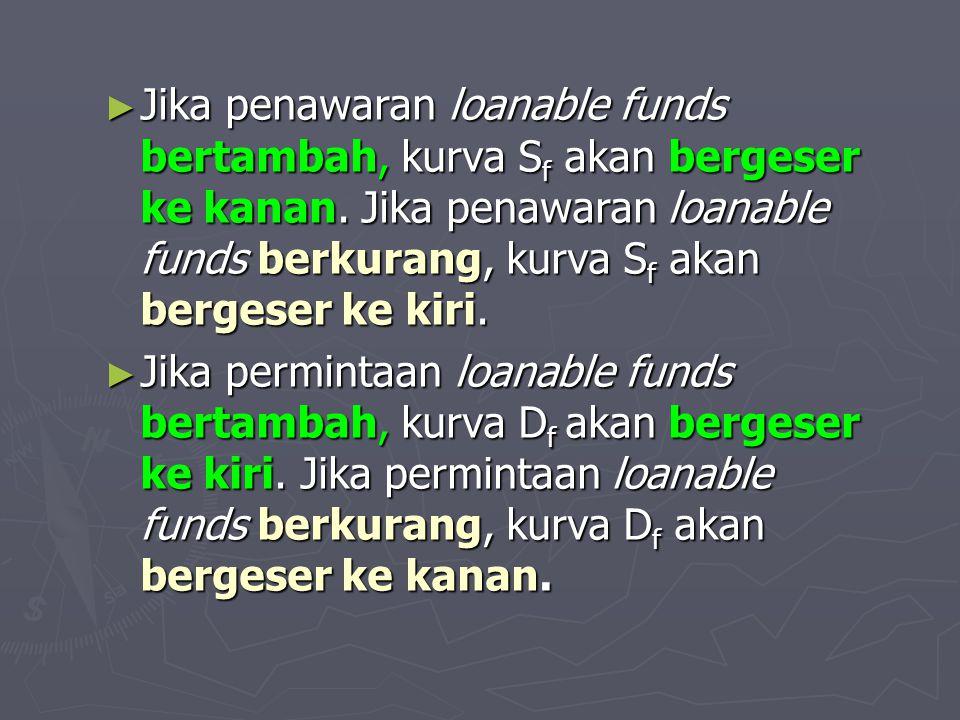 ► Jika penawaran loanable funds bertambah, kurva S f akan bergeser ke kanan. Jika penawaran loanable funds berkurang, kurva S f akan bergeser ke kiri.