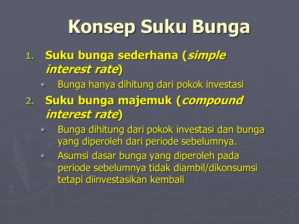 Konsep Suku Bunga 1. Suku bunga sederhana (simple interest rate) •Bunga hanya dihitung dari pokok investasi 2. Suku bunga majemuk (compound interest r