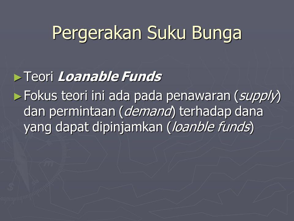 Pergerakan Suku Bunga ► Teori Loanable Funds ► Fokus teori ini ada pada penawaran (supply) dan permintaan (demand) terhadap dana yang dapat dipinjamka