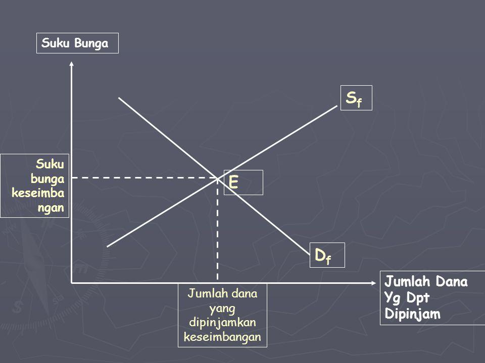 ► S f  kurva penawaran untuk loanable funds  memiliki kemiringan (slope) positif ► D f  kurva permintaan untuk loanable funds  memiliki kemiringan (slope) negatif
