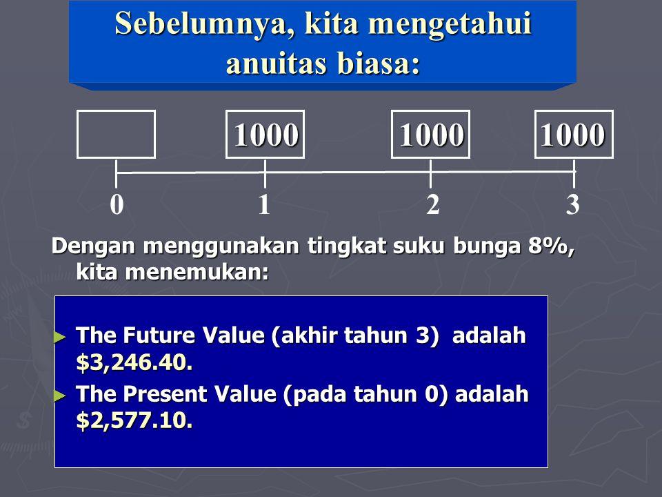 Sebelumnya, kita mengetahui anuitas biasa: Dengan menggunakan tingkat suku bunga 8%, kita menemukan: ► The Future Value (akhir tahun 3) adalah $3,246.