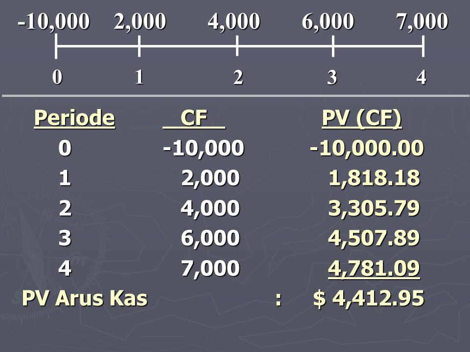 Periode CF PV (CF) Periode CF PV (CF) 0-10,000 -10,000.00 0-10,000 -10,000.00 1 2,000 1,818.18 1 2,000 1,818.18 2 4,000 3,305.79 2 4,000 3,305.79 3 6,