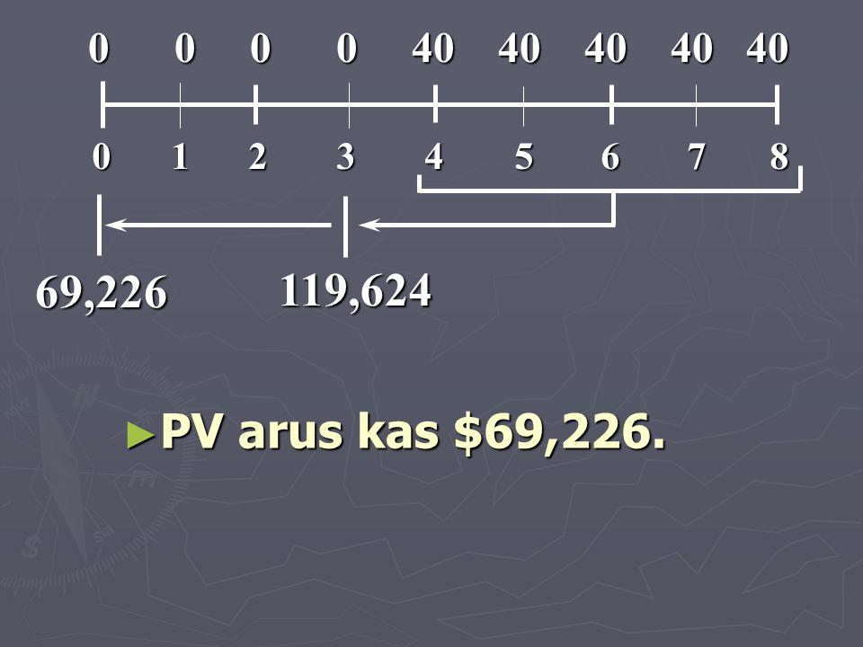 119,624 69,226 ► PV arus kas $69,226. 012345678 0 0 0 0 40 40 40 40 40 0 0 0 0 40 40 40 40 40