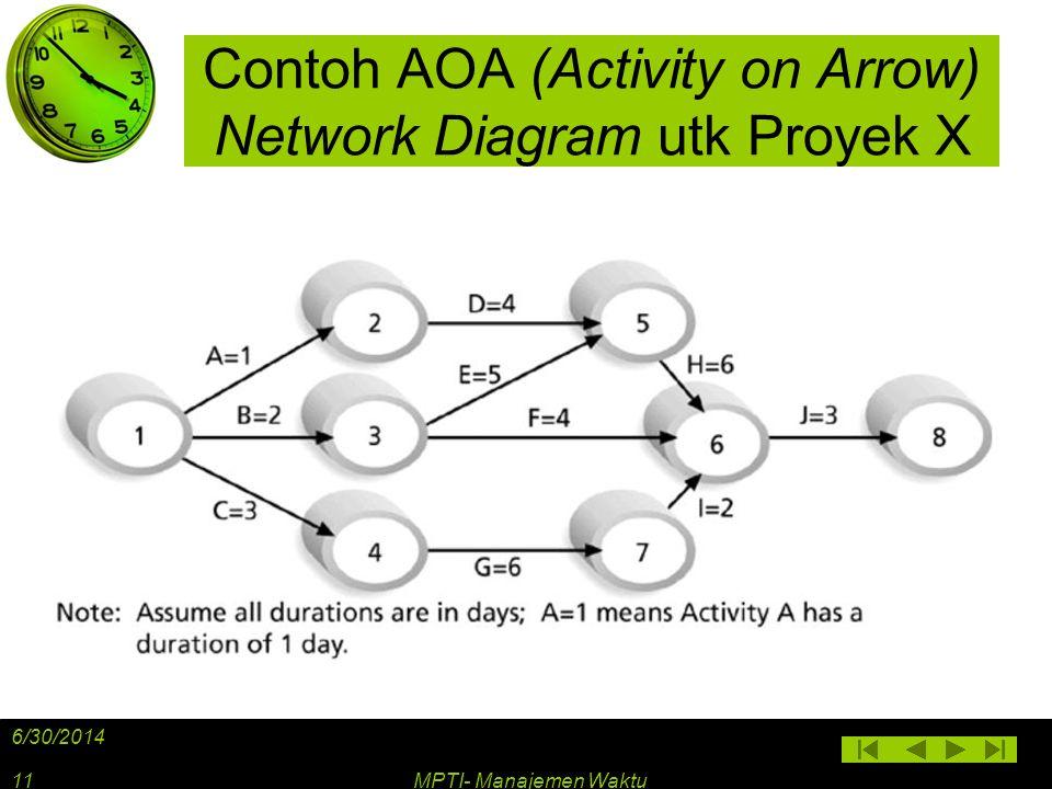 Contoh AOA (Activity on Arrow) Network Diagram utk Proyek X 6/30/2014 MPTI- Manajemen Waktu11