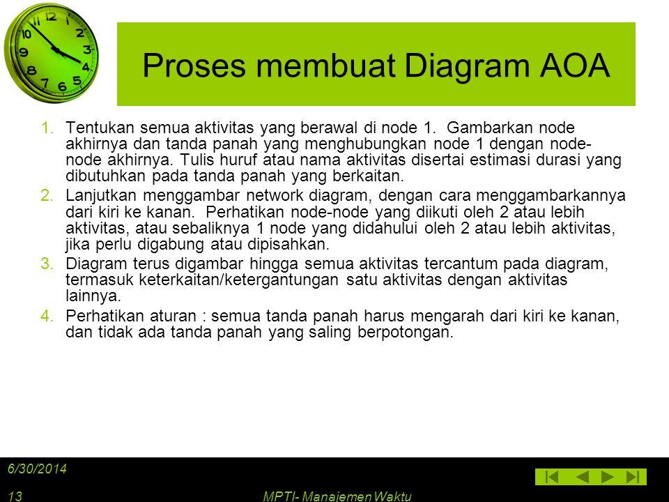 Proses membuat Diagram AOA 1.Tentukan semua aktivitas yang berawal di node 1. Gambarkan node akhirnya dan tanda panah yang menghubungkan node 1 dengan