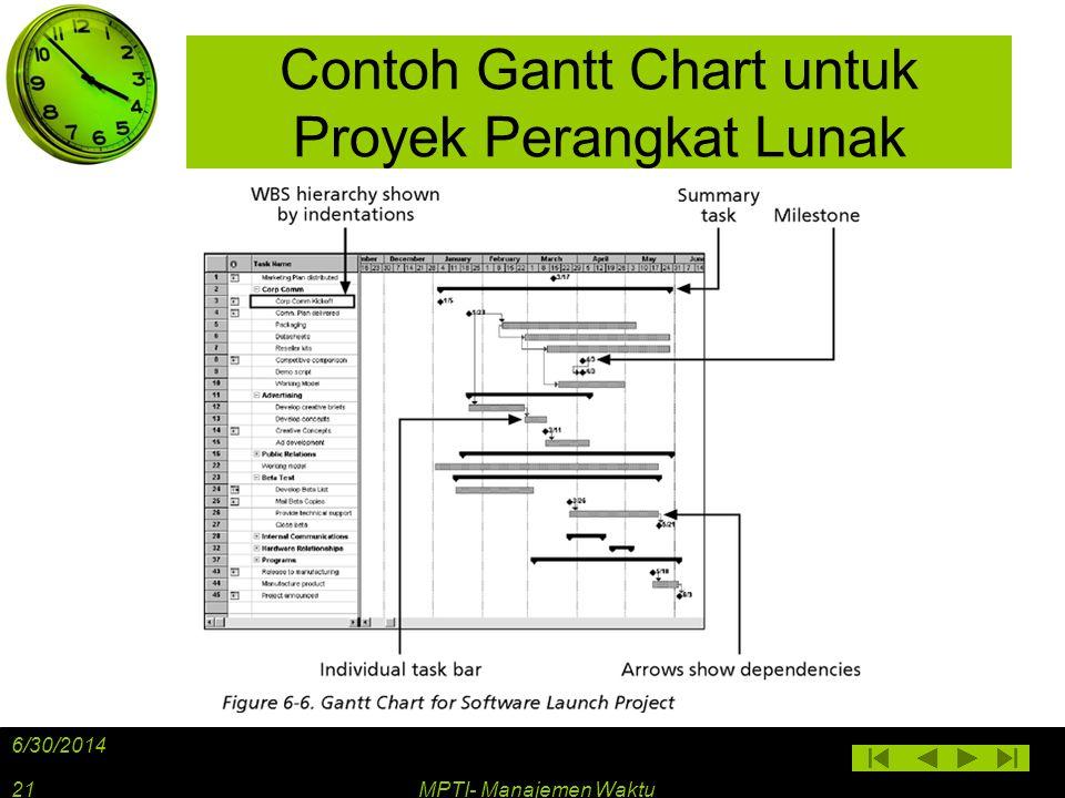 Contoh Gantt Chart untuk Proyek Perangkat Lunak 6/30/2014 MPTI- Manajemen Waktu21