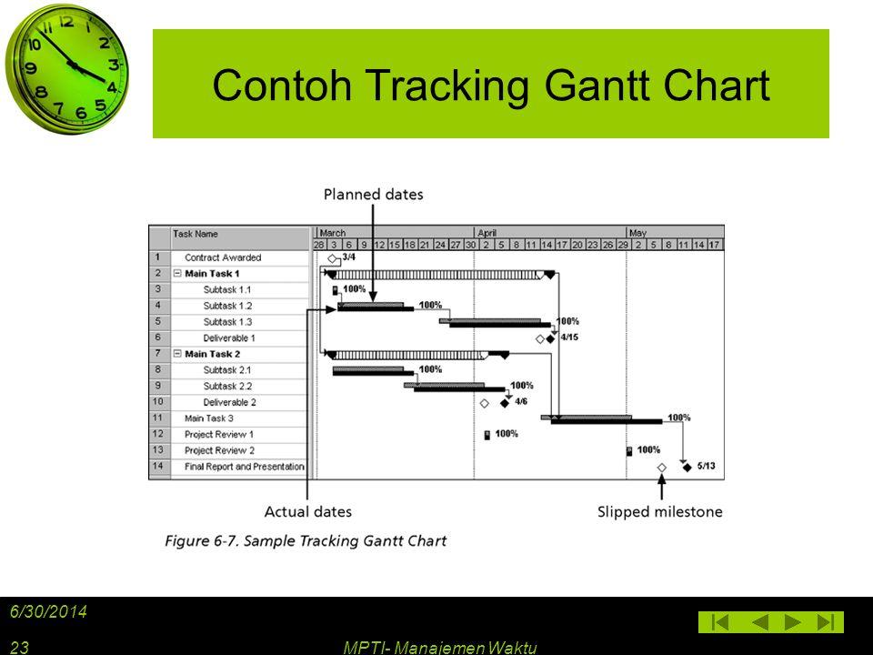 Contoh Tracking Gantt Chart 6/30/2014 MPTI- Manajemen Waktu23