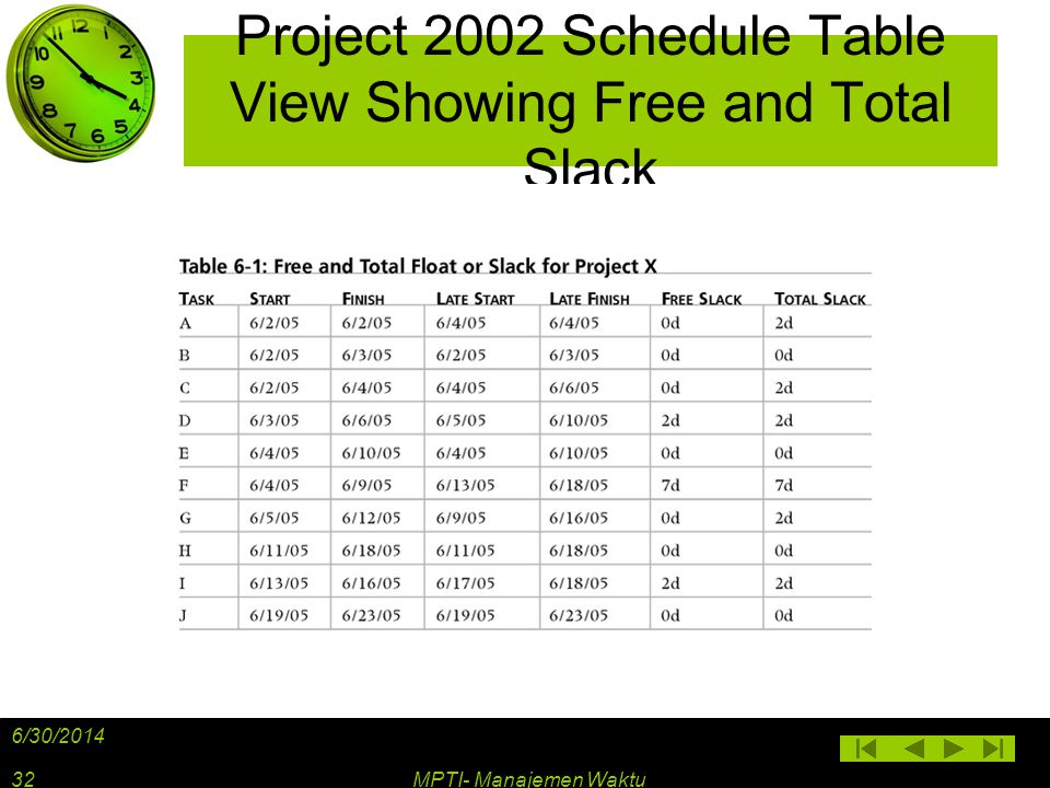 Project 2002 Schedule Table View Showing Free and Total Slack 6/30/2014 MPTI- Manajemen Waktu32