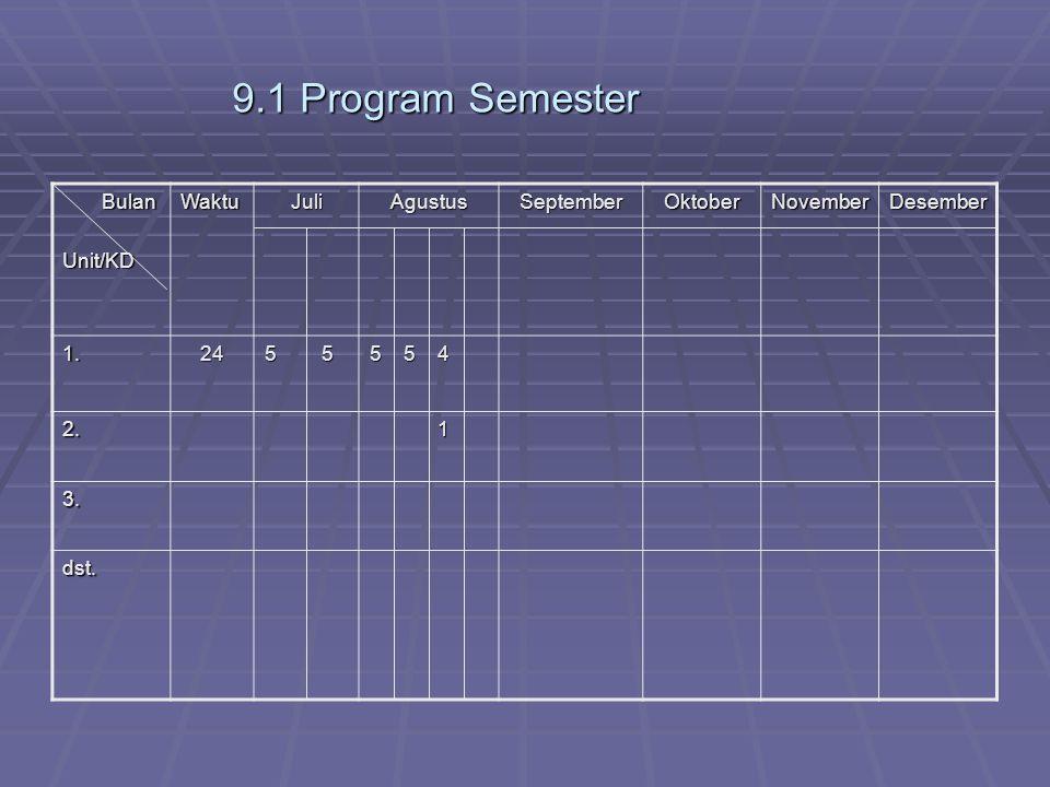9.1 Program Semester Bulan BulanUnit/KDWaktuJuliAgustusSeptemberOktoberNovemberDesember 1.24 5 5 5 5 4 2.