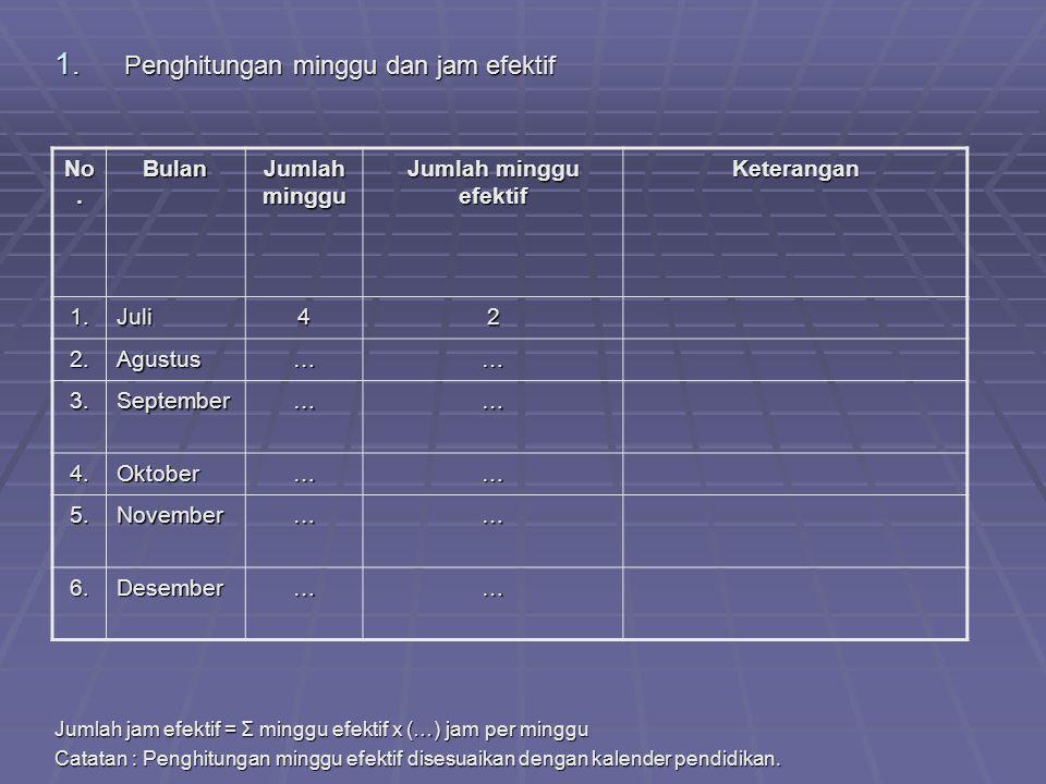 2.Perhitungan alokasi waktu Mata Pelajaran: Kelas: Semester: 1 (satu) Tahun Pelajaran: A.