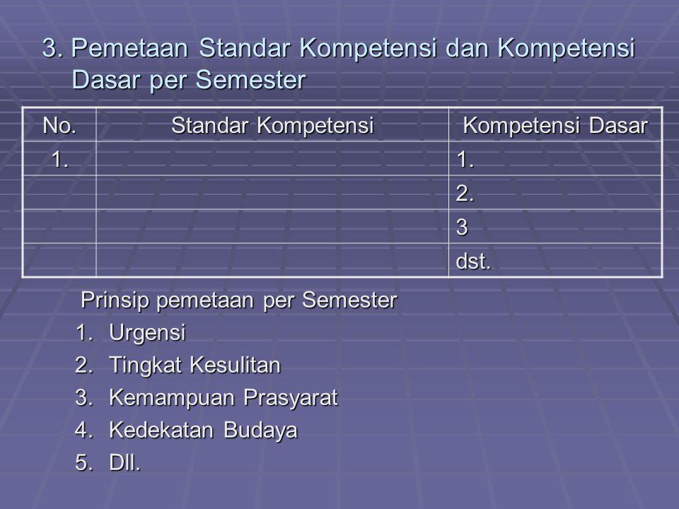 3. Pemetaan Standar Kompetensi dan Kompetensi Dasar per Semester Prinsip pemetaan per Semester 1.Urgensi 2.Tingkat Kesulitan 3.Kemampuan Prasyarat 4.K