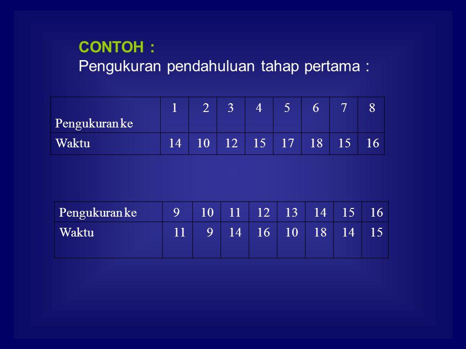 CONTOH : Pengukuran pendahuluan tahap pertama : Pengukuran ke 1 2 3 4 5 6 7 8 Waktu 14 10 12 15 17 18 15 16 Pengukuran ke 9 10 11 12 13 14 15 16 Waktu 11 9 14 16 10 18 14 15