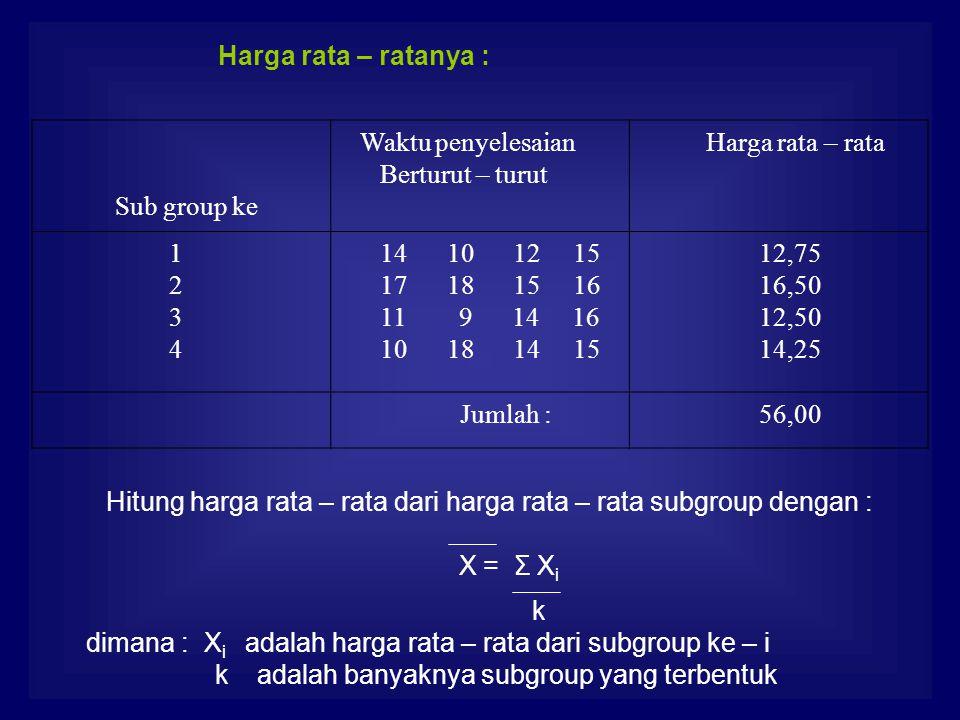 Harga rata – ratanya : Sub group ke Waktu penyelesaian Berturut – turut Harga rata – rata 1 2 3 4 14 10 12 15 17 18 15 16 11 9 14 16 10 18 14 15 12,75 16,50 12,50 14,25 Jumlah : 56,00 Hitung harga rata – rata dari harga rata – rata subgroup dengan : X = Σ X i k dimana : X i adalah harga rata – rata dari subgroup ke – i k adalah banyaknya subgroup yang terbentuk