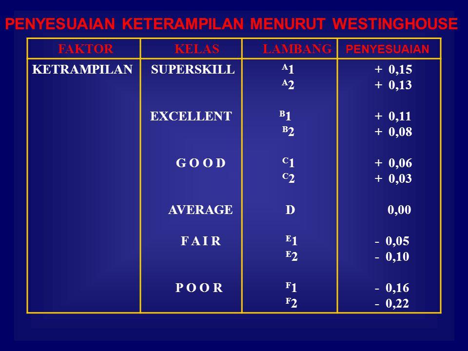 PENYESUAIAN KETERAMPILAN MENURUT WESTINGHOUSE FAKTOR KELAS LAMBANG PENYESUAIAN KETRAMPILAN SUPERSKILL EXCELLENT G O O D AVERAGE F A I R P O O R A 1 A 2 B 1 B 2 C 1 C 2 D E 1 E 2 F 1 F 2 + 0,15 + 0,13 + 0,11 + 0,08 + 0,06 + 0,03 0,00 - 0,05 - 0,10 - 0,16 - 0,22