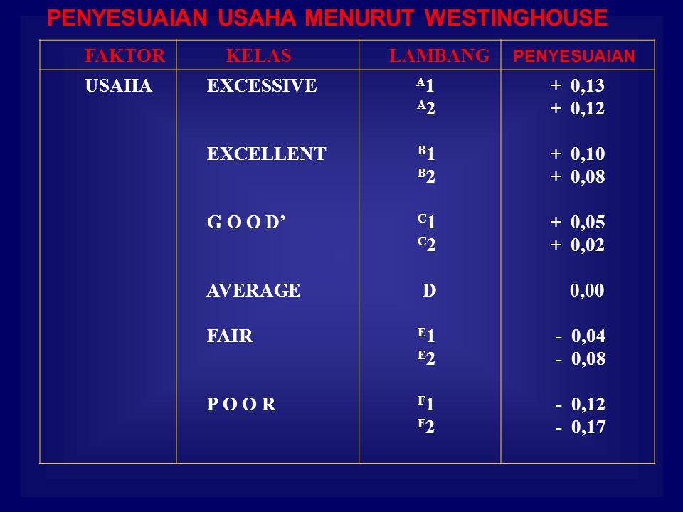 PENYESUAIAN USAHA MENURUT WESTINGHOUSE FAKTOR KELAS LAMBANG PENYESUAIAN USAHA EXCESSIVE EXCELLENT G O O D' AVERAGE FAIR P O O R A 1 A 2 B 1 B 2 C 1 C 2 D E 1 E 2 F 1 F 2 + 0,13 + 0,12 + 0,10 + 0,08 + 0,05 + 0,02 0,00 - 0,04 - 0,08 - 0,12 - 0,17