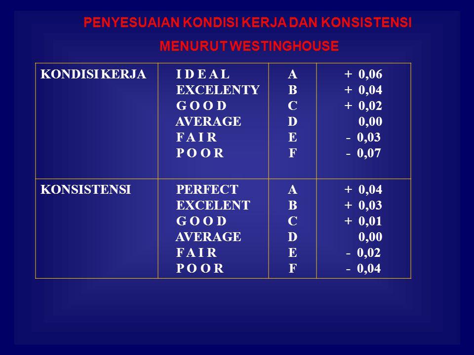 KONDISI KERJA I D E A L EXCELENTY G O O D AVERAGE F A I R P O O R ABCDEFABCDEF + 0,06 + 0,04 + 0,02 0,00 - 0,03 - 0,07 KONSISTENSI PERFECT EXCELENT G