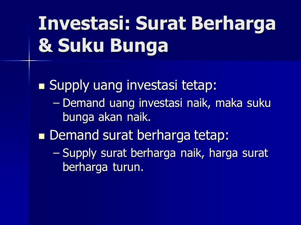 Investasi: Surat Berharga & Suku Bunga  Supply uang investasi tetap: –Demand uang investasi naik, maka suku bunga akan naik.