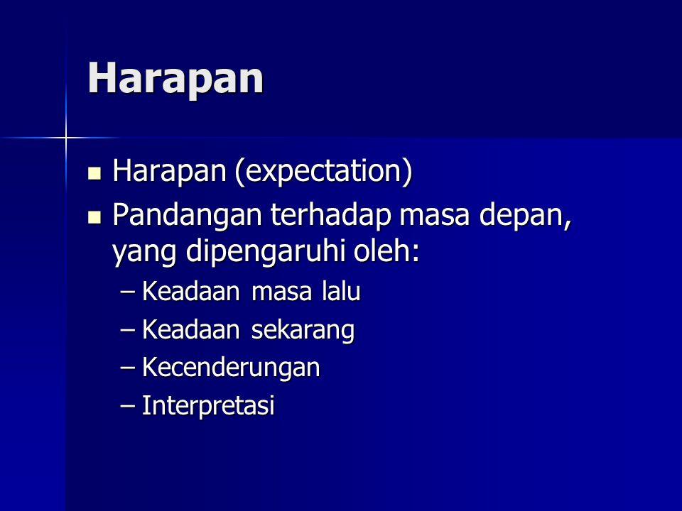 Harapan  Harapan (expectation)  Pandangan terhadap masa depan, yang dipengaruhi oleh: –Keadaan masa lalu –Keadaan sekarang –Kecenderungan –Interpretasi