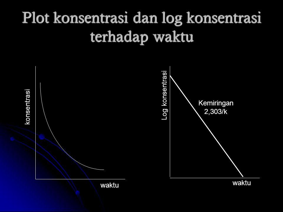 Plot konsentrasi dan log konsentrasi terhadap waktu konsentrasi waktu Log konsentrasi waktu Kemiringan 2,303/k
