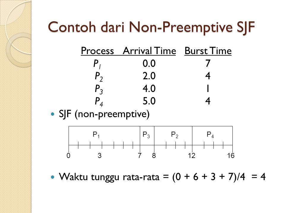 Contoh dari Non-Preemptive SJF ProcessArrival TimeBurst Time P 1 0.07 P 2 2.04 P 3 4.01 P 4 5.04  SJF (non-preemptive)  Waktu tunggu rata-rata = (0