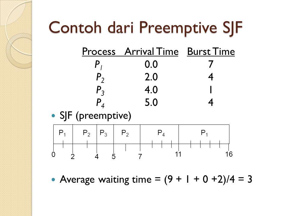 Contoh dari Preemptive SJF ProcessArrival TimeBurst Time P 1 0.07 P 2 2.04 P 3 4.01 P 4 5.04  SJF (preemptive)  Average waiting time = (9 + 1 + 0 +2
