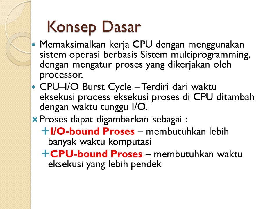 Konsep Dasar  Memaksimalkan kerja CPU dengan menggunakan sistem operasi berbasis Sistem multiprogramming, dengan mengatur proses yang dikerjakan oleh