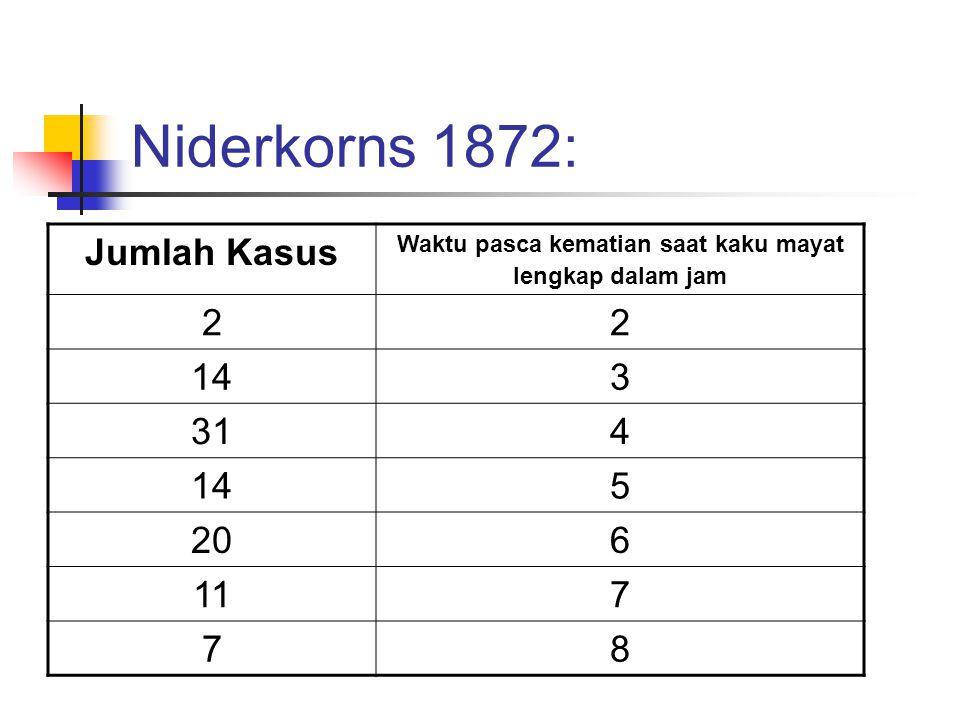 Niderkorns 1872: Jumlah Kasus Waktu pasca kematian saat kaku mayat lengkap dalam jam 22 143 314 145 206 117 78