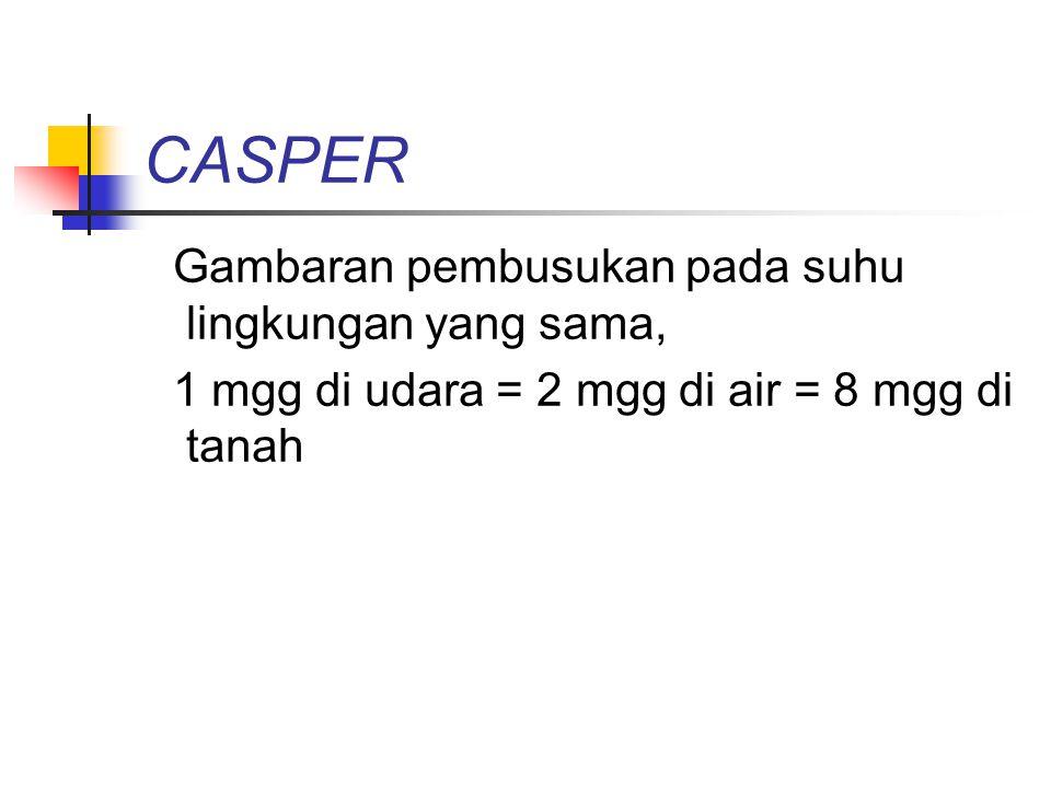 CASPER Gambaran pembusukan pada suhu lingkungan yang sama, 1 mgg di udara = 2 mgg di air = 8 mgg di tanah