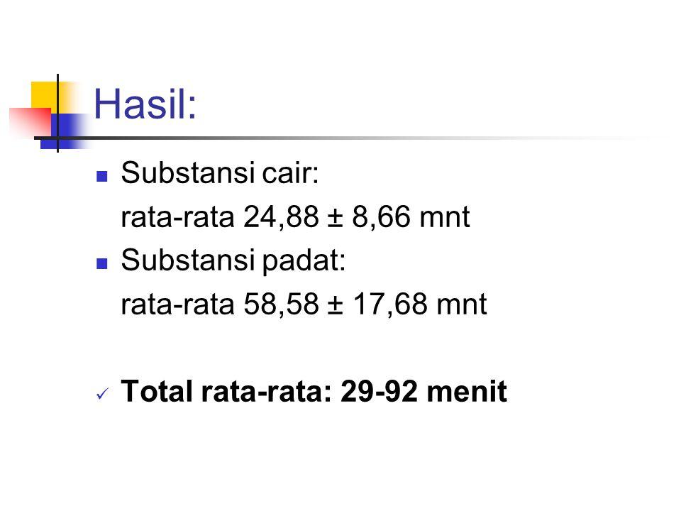 Hasil:  Substansi cair: rata-rata 24,88 ± 8,66 mnt  Substansi padat: rata-rata 58,58 ± 17,68 mnt  Total rata-rata: 29-92 menit