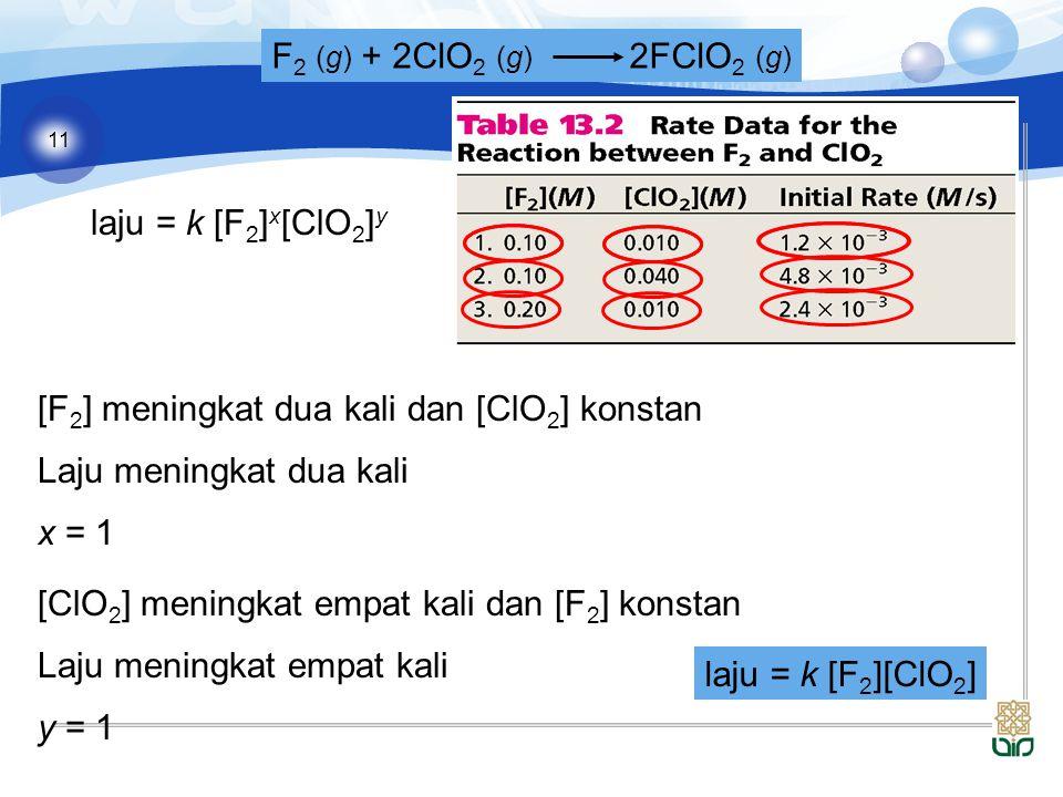 11 F 2 (g) + 2ClO 2 (g) 2FClO 2 (g) laju = k [F 2 ] x [ClO 2 ] y [F 2 ] meningkat dua kali dan [ClO 2 ] konstan Laju meningkat dua kali x = 1 [ClO 2 ] meningkat empat kali dan [F 2 ] konstan Laju meningkat empat kali y = 1 laju = k [F 2 ][ClO 2 ]