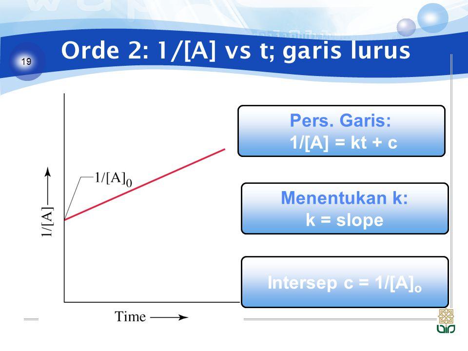19 Orde 2: 1/[A] vs t; garis lurus Menentukan k: k = slope Pers. Garis: 1/[A] = kt + c Intersep c = 1/[A] o