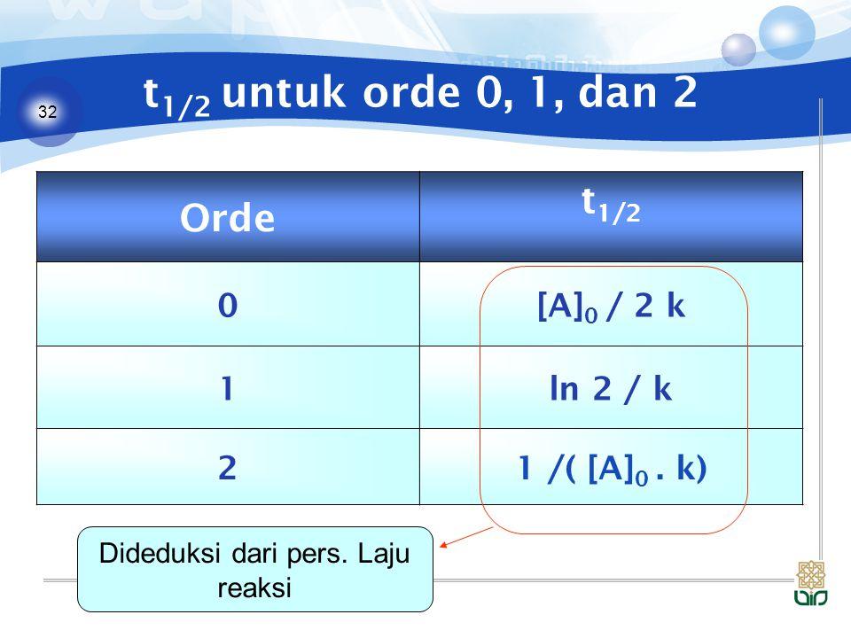 32 t 1/2 untuk orde 0, 1, dan 2 Orde t 1/2 0[A] 0 / 2 k 1ln 2 / k 21 /( [A] 0. k) Dideduksi dari pers. Laju reaksi