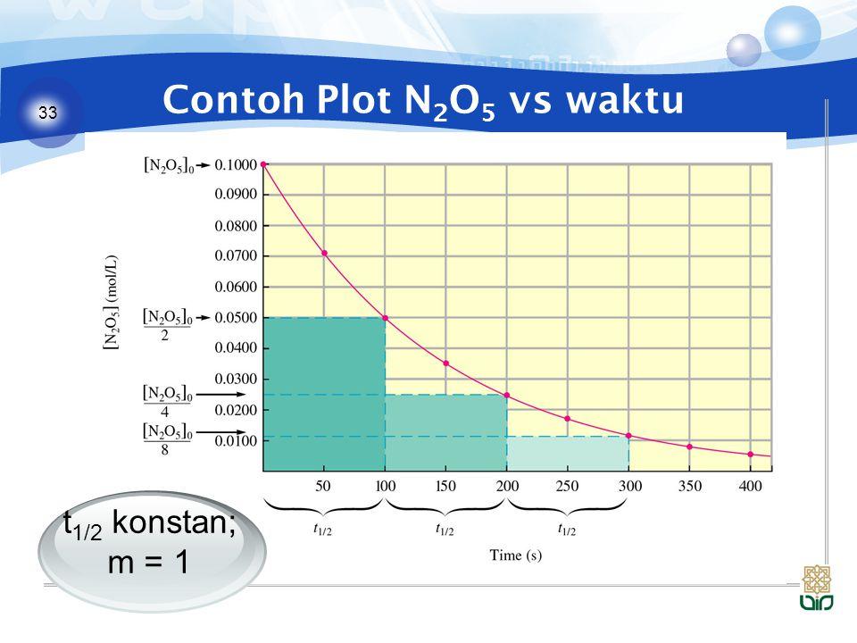 33 Contoh Plot N 2 O 5 vs waktu t 1/2 konstan; m = 1