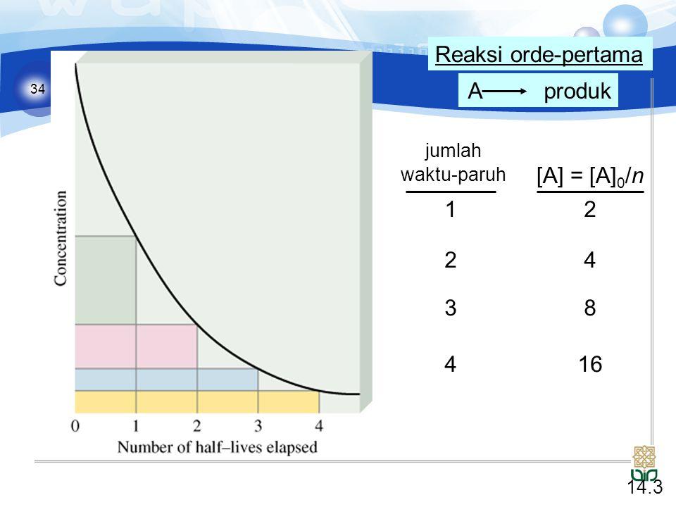 34 A produk Reaksi orde-pertama jumlah waktu-paruh [A] = [A] 0 /n 1 2 3 4 2 4 8 16 14.3