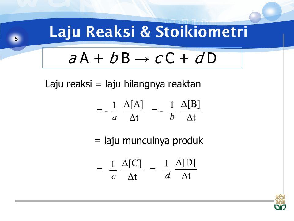 5 Laju Reaksi & Stoikiometri a A + b B → c C + d D Laju reaksi = laju hilangnya reaktan = Δ[C] ΔtΔt 1 c = Δ[D] ΔtΔt 1 d Δ[A] ΔtΔt 1 a = - Δ[B] ΔtΔt 1