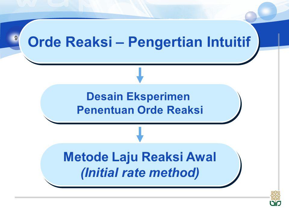 10 Metode Laju Reaksi Awal (Initial rate method) Metode Laju Reaksi Awal (Initial rate method) Variasi konsentrasi awal reaktan tertentu Variasi konsentrasi awal reaktan tertentu Periksa pengaruhnya terhadap laju awal Periksa pengaruhnya terhadap laju awal  Lakukan untuk semua reaktan  Ingat prinsip desain eksperimen:  variasi 1 faktor  jaga faktor lain tetap