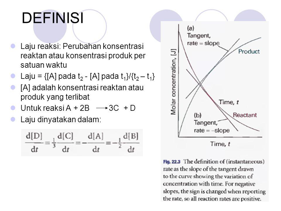 DEFINISI  Laju reaksi: Perubahan konsentrasi reaktan atau konsentrasi produk per satuan waktu  Laju = {[A] pada t 2 - [A] pada t 1 }/{t 2 – t 1 }  [A] adalah konsentrasi reaktan atau produk yang terlibat  Untuk reaksi A + 2B 3C + D  Laju dinyatakan dalam: