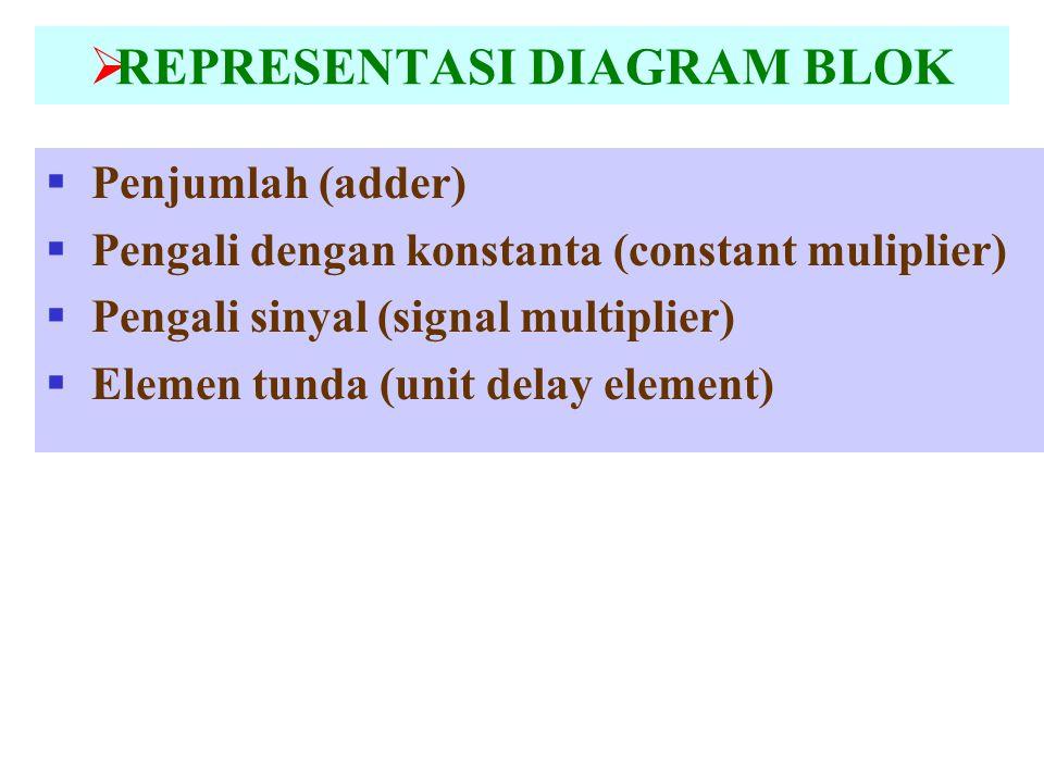  REPRESENTASI DIAGRAM BLOK  Penjumlah (adder)  Pengali dengan konstanta (constant muliplier)  Pengali sinyal (signal multiplier)  Elemen tunda (u