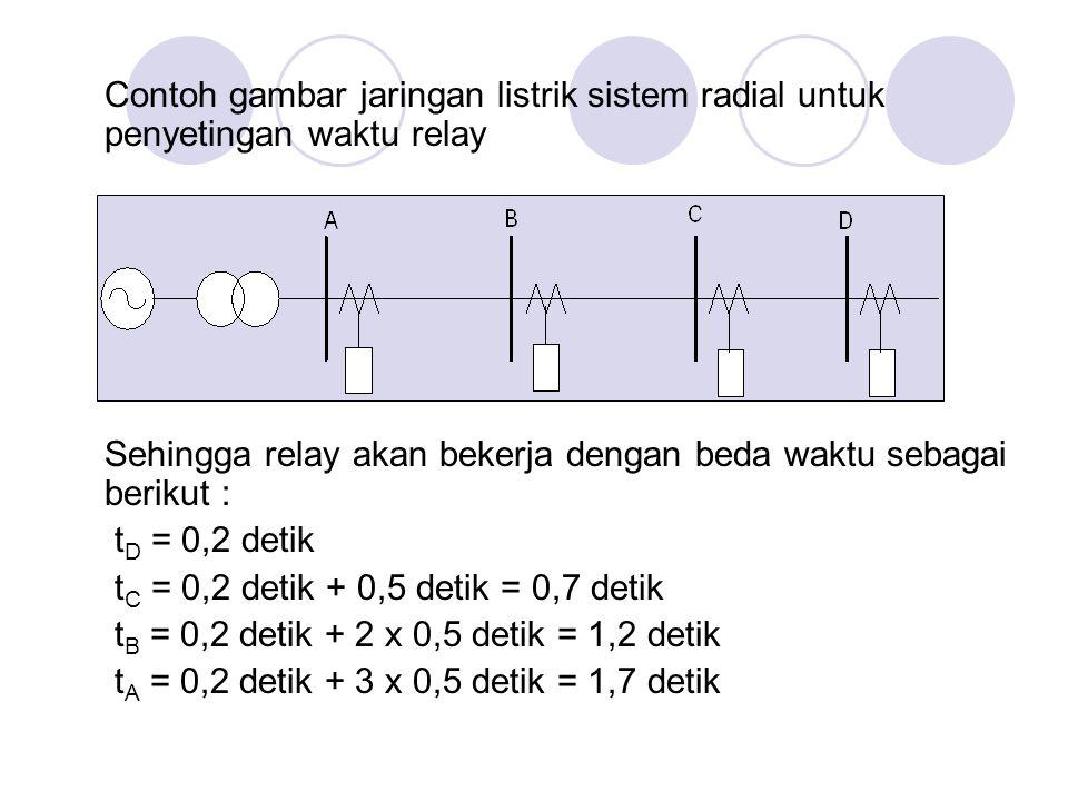 Contoh gambar jaringan listrik sistem radial untuk penyetingan waktu relay Sehingga relay akan bekerja dengan beda waktu sebagai berikut : t D = 0,2 d