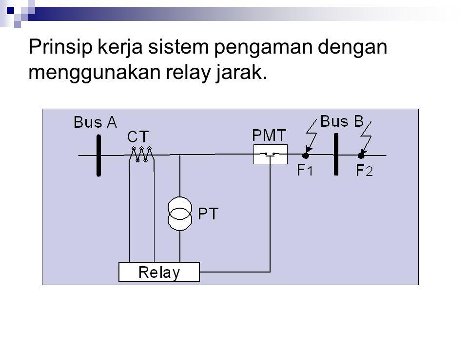 Prinsip kerja sistem pengaman dengan menggunakan relay jarak.