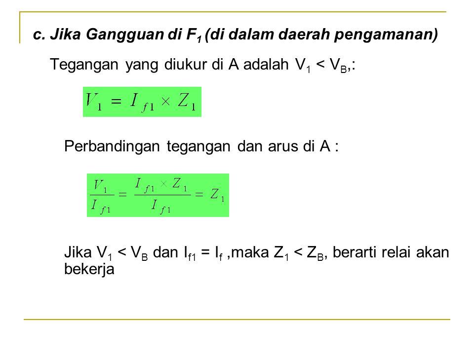 c. Jika Gangguan di F 1 (di dalam daerah pengamanan) Tegangan yang diukur di A adalah V 1 < V B,: Perbandingan tegangan dan arus di A : Jika V 1 < V B