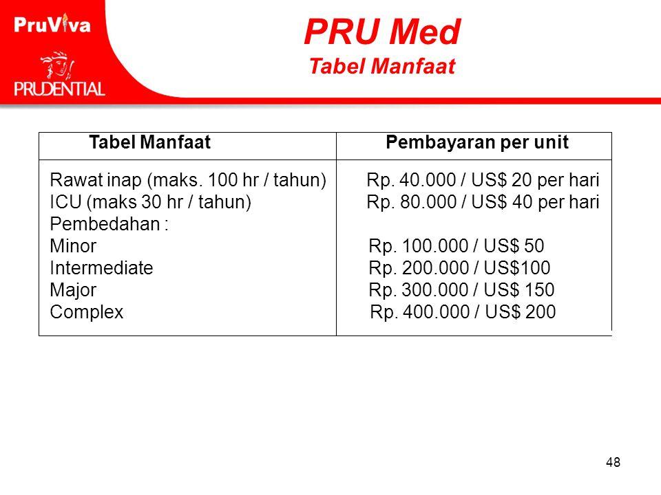 48 Tabel Manfaat Pembayaran per unit Rawat inap (maks. 100 hr / tahun) Rp. 40.000 / US$ 20 per hari ICU (maks 30 hr / tahun) Rp. 80.000 / US$ 40 per h