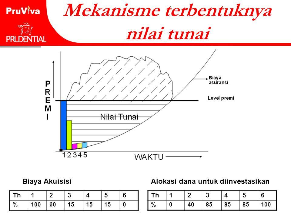 Mekanisme terbentuknya nilai tunai Biaya Akuisisi Th123456 %1006015 0 Th123456 %04085 100 Alokasi dana untuk diinvestasikan